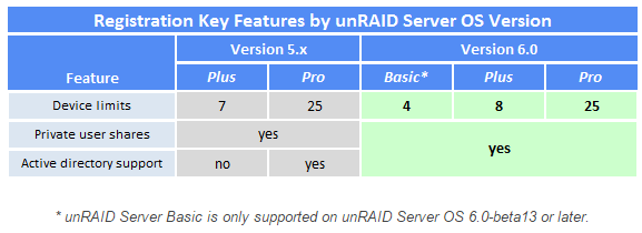 unRAID | Nerd Drivel